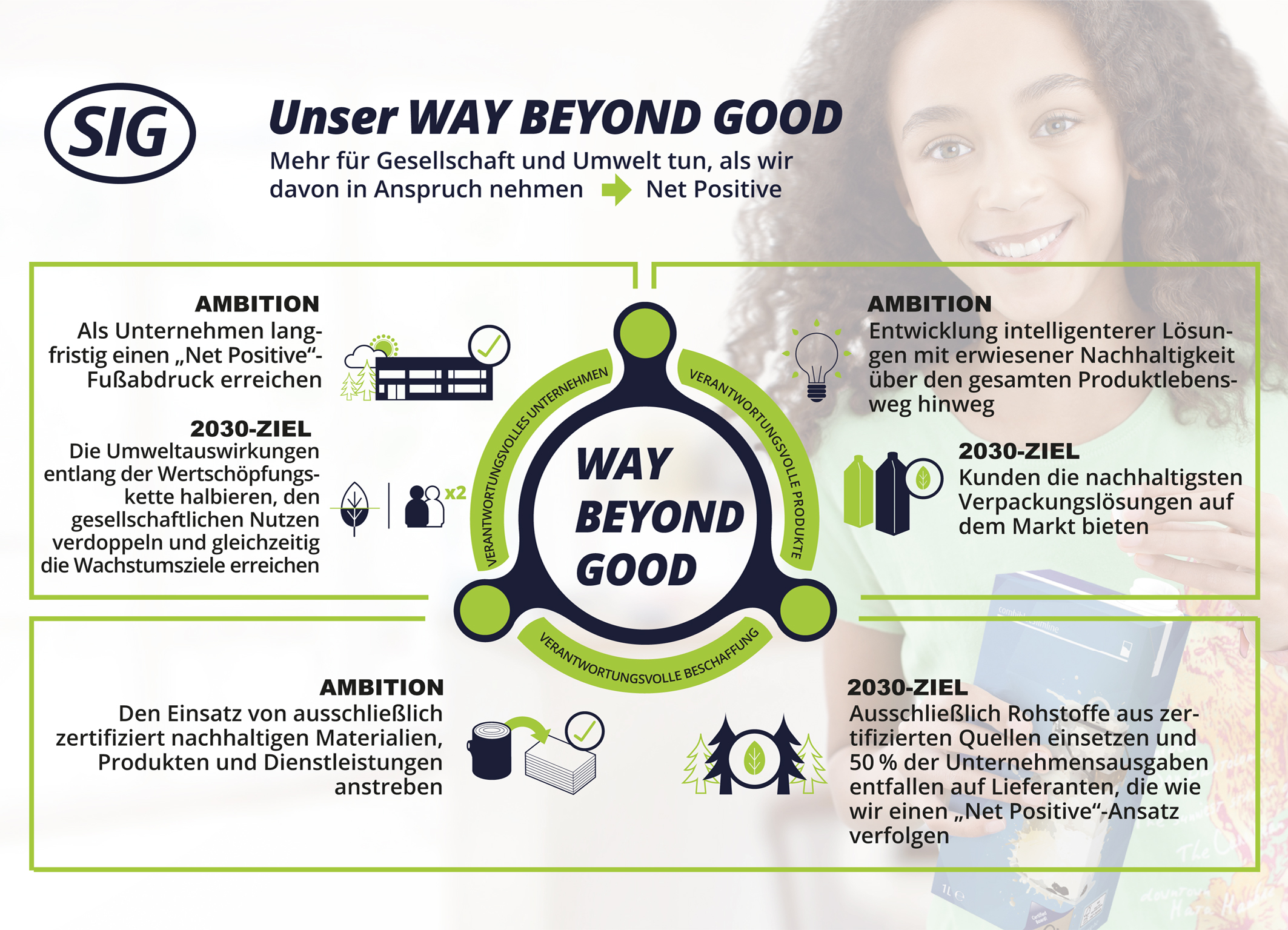 Infographic - Way Beyond Good