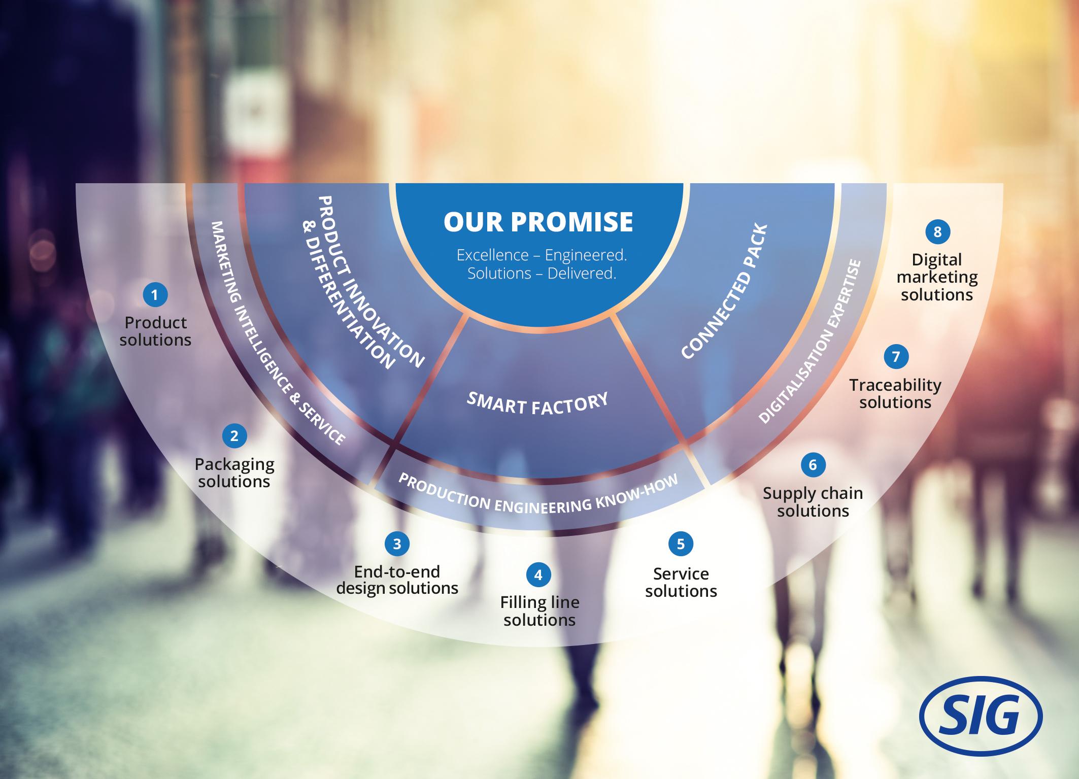 SIG zeigt drei neue Bereiche auf, um Mehrwert für Lebensmittel- und Getränkehersteller zu schaffen